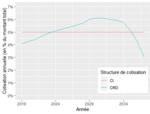 Evolution des cotisations annuelles chez un assureur proposant les 2 structures de cotisation (CI et CRD « classique ») pour un crédit sur 20 ans.