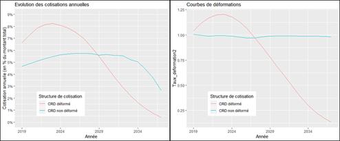 Evolution des cotisations annuelles et courbes de déformations associées chez 2 assureurs avec une structure CRD « classique » et CRD « déformée » (crédit sur 20 ans)